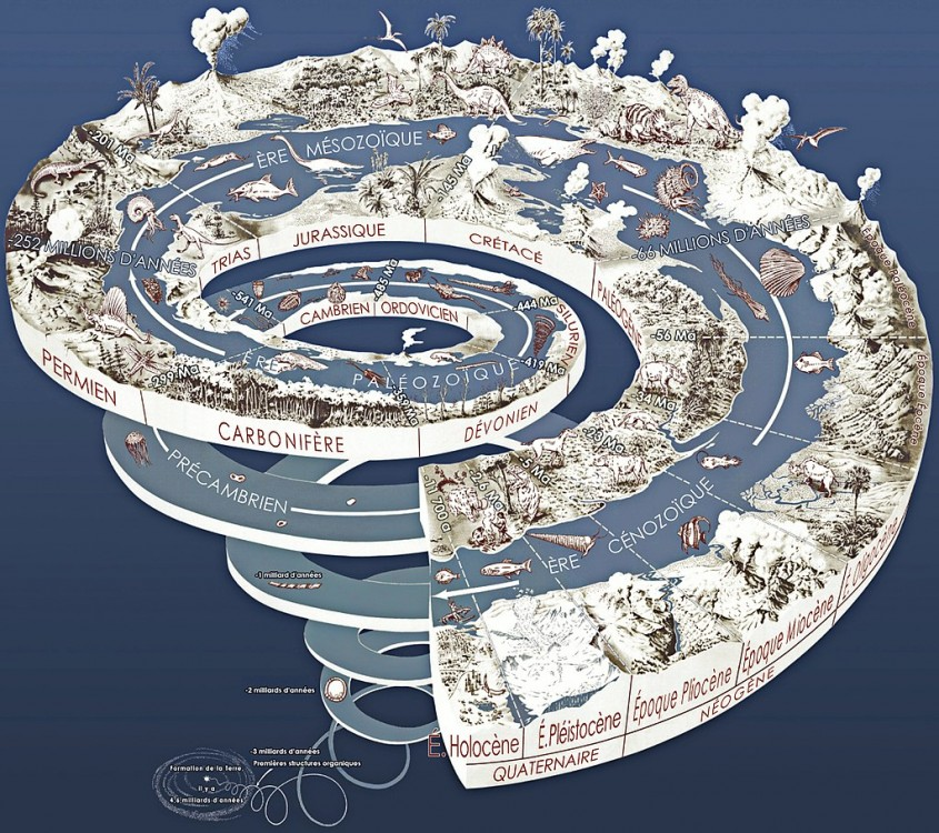 1024px-Geological_time_spiral_(fr).jpg