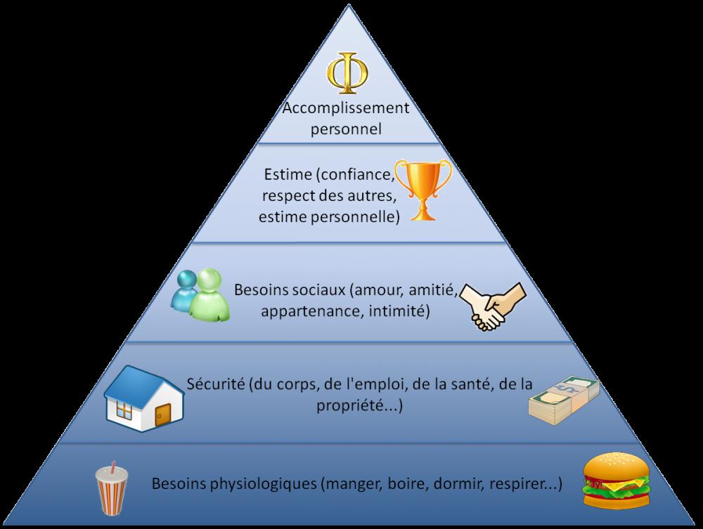 ob_7d6f28_pyramide-maslow.png