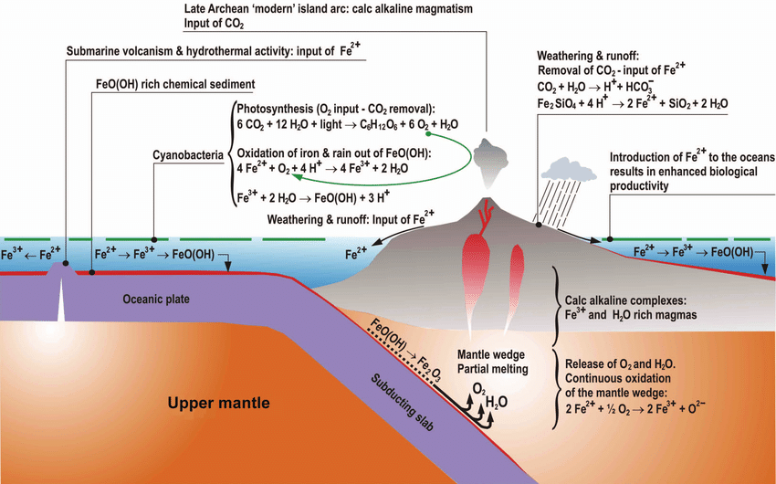 Potential-scenario-for-Late-Archean-Early-Proterozoic-time-depicting-relationships.ppm.png