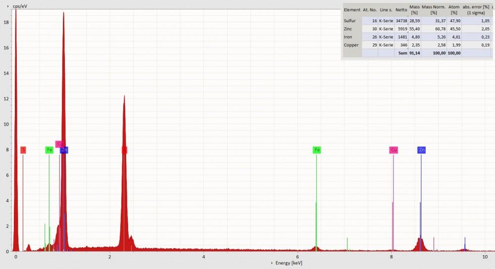 2019-02-19_Spectrum8-Data_Sphalerite_(Zn,Fe,Cu)S.jpg