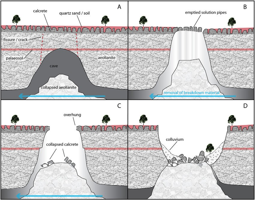 A-diagram-illustrating-four-stages-of-collapse-doline-formation-in-Stockyard-Gully-with.jpg